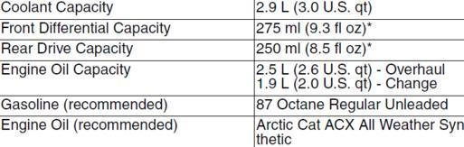 Arctic Cat Prowler  Hdx Oil Capacity